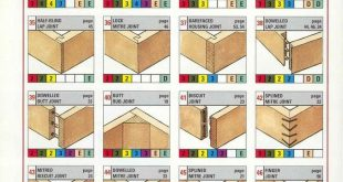Auf der Suche nach Ideen für die Holzbearbeitung? www.woodesigner.net hat diese Dinge!